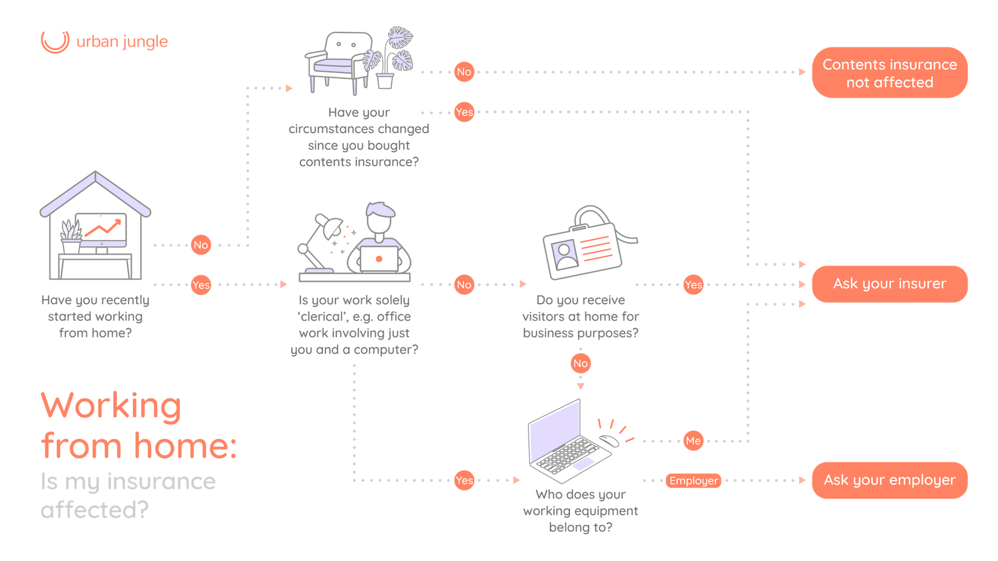 Will my contents insurance be affect post lockdown? Flow chart to help guide you